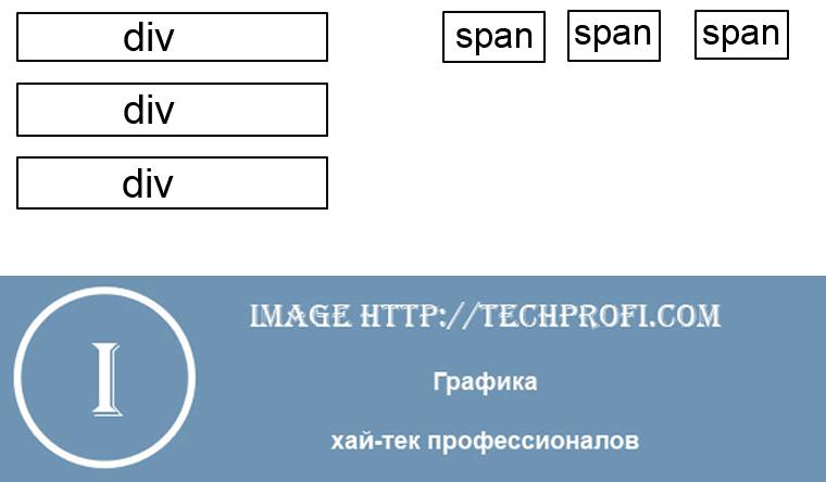 Блочная div верстка с css свойствами - создаем сайт на основе блоков div