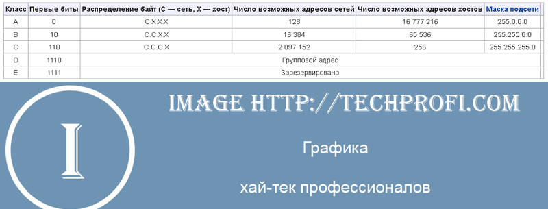 Классовая адресация протокола IPv4