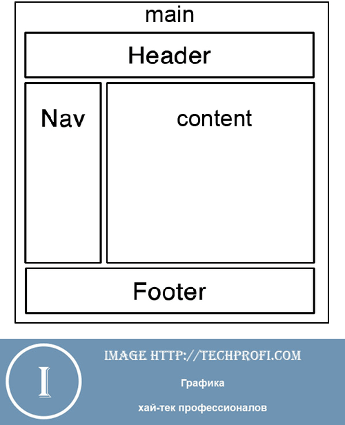 DIV шаблон сайта
