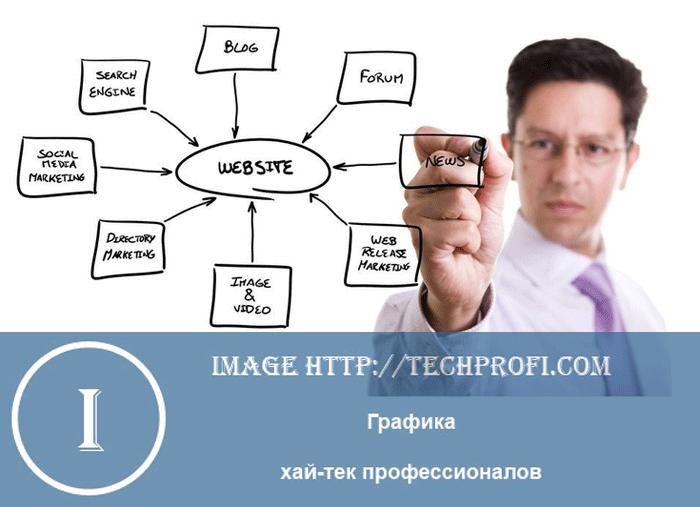 Как самостоятельно создать сайт