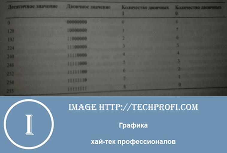 Варианты октета сетевой маски, в префиксной записи