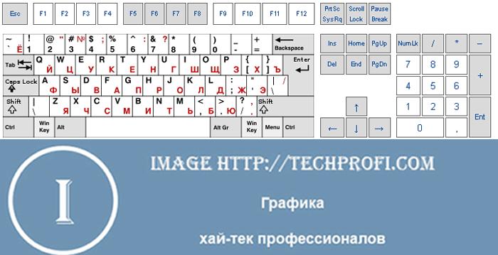 Стандартная раскладка клавиатуры